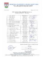 Popis predstavnika Skupštine mandat 2017-2021 ovjeren