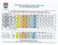 Tabelarna raspodjela 2019-7.rata